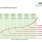 Das Wachstumsmodell nach Greiner – Unternehmenswachstum erfolgreich gestalten