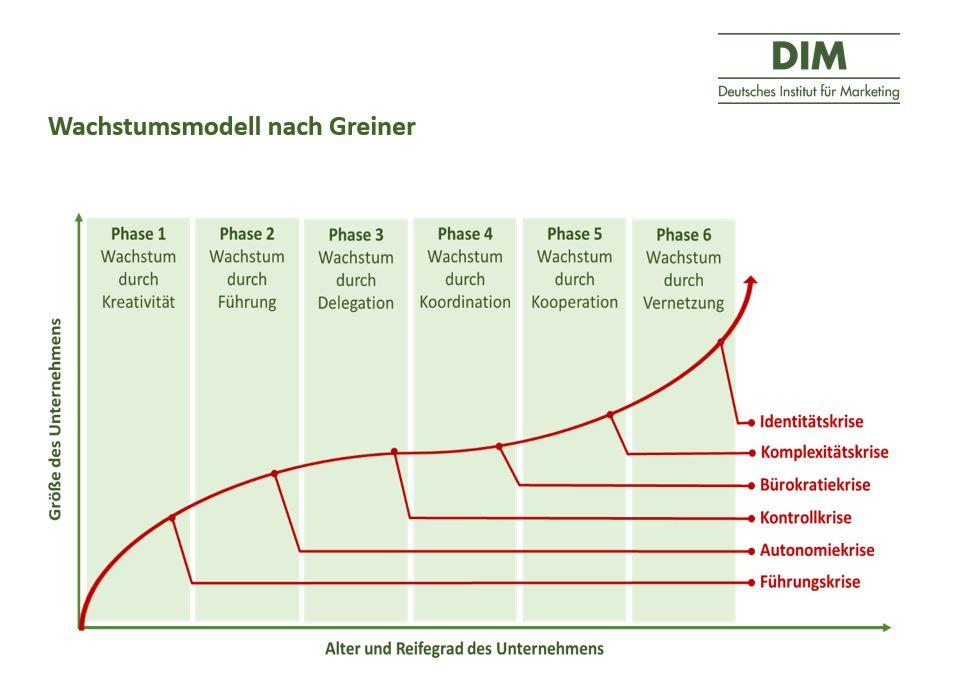 Wachstumsmodell nach Greiner - Darstellung DIM