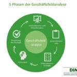 Geschäftsfeldanalyse – die perfekte Organisation des Unternehmens