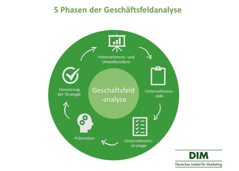 5 Phasen der Geschäftsfeldanalyse