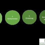 Konkurrenzmarktforschung – Ein wichtiger Baustein im Business Development