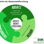 Absatzmarktforschung – Definition, Bereiche und Methoden