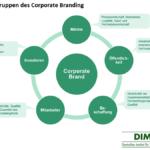 Corporate Branding – Das ganze Unternehmen als Marke positionieren