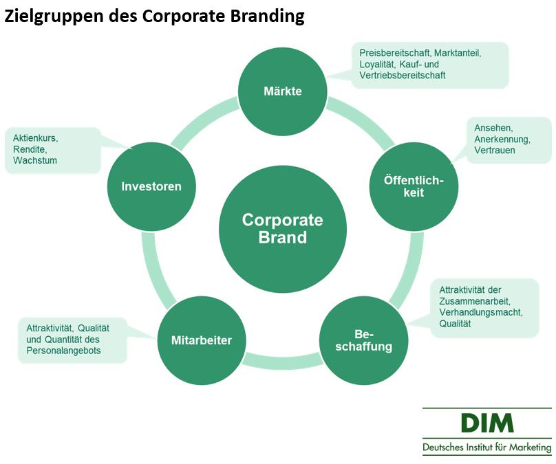 Corporate Branding Zielgruppen