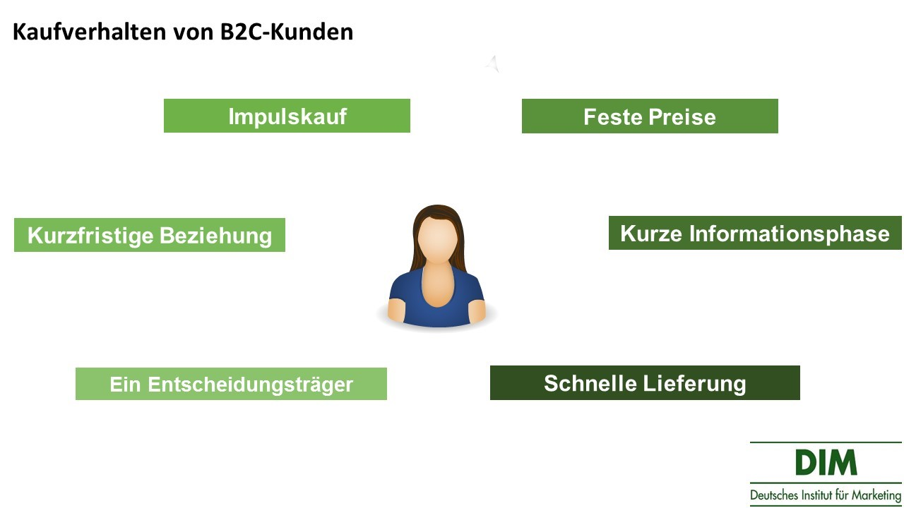 Kaufverhalten von B2C-Kunden