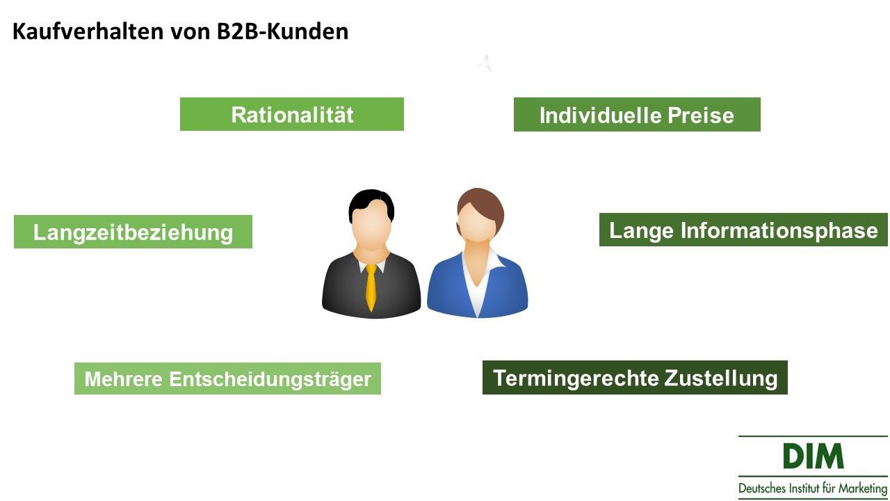 Kaufverhalten B2B-Kunden