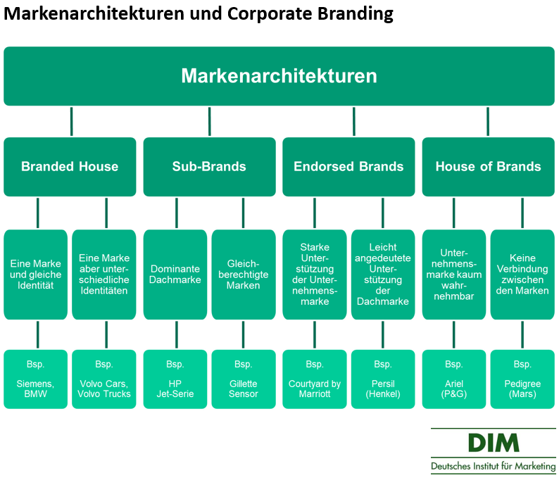 Markenarchitekturen-und-Corporate-Branding