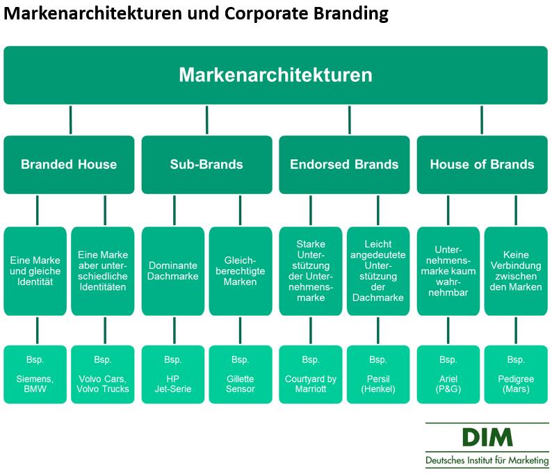 Markenarchitekturen-und-Corporate-Branding
