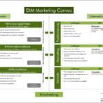 DIM Marketing Canvas – Kunde und Unternehmen zusammenbringen