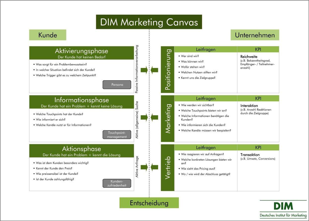 Marketing Canvas