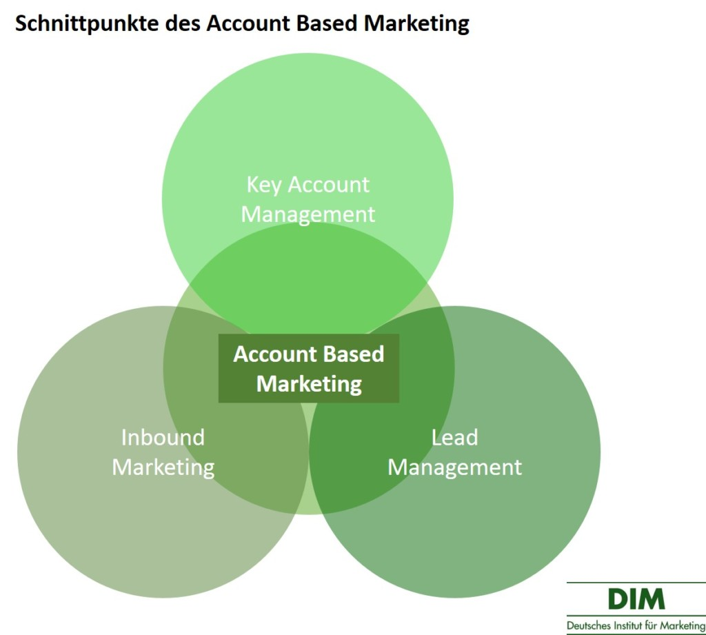 Account Based Marketing Schnittpunkte