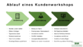 Kundenworkshop – Zusammen mit Kunden Innovationen und verbesserte Leistungen schaffen