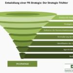 PR-Strategie – So entwickelt man sie richtig