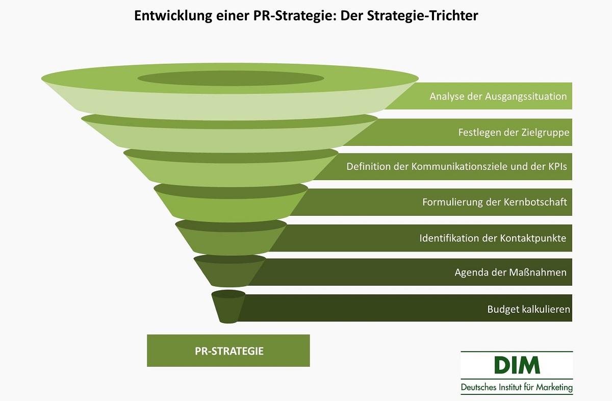 PR-Strategie-Trichter