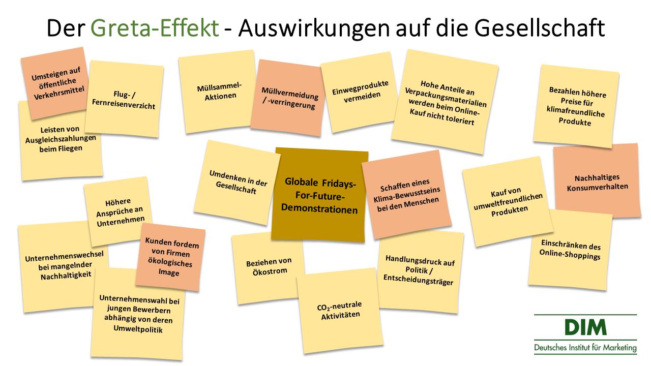 Der Greta Effekt und seine Auswirkungen auf die Gesellschaft
