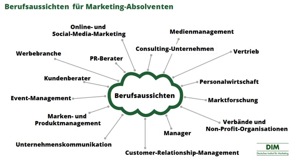 Marketing studieren Berufsaussichten