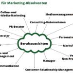 Marketing studieren – Vielfältige Karrieremöglichkeiten für Absolventen