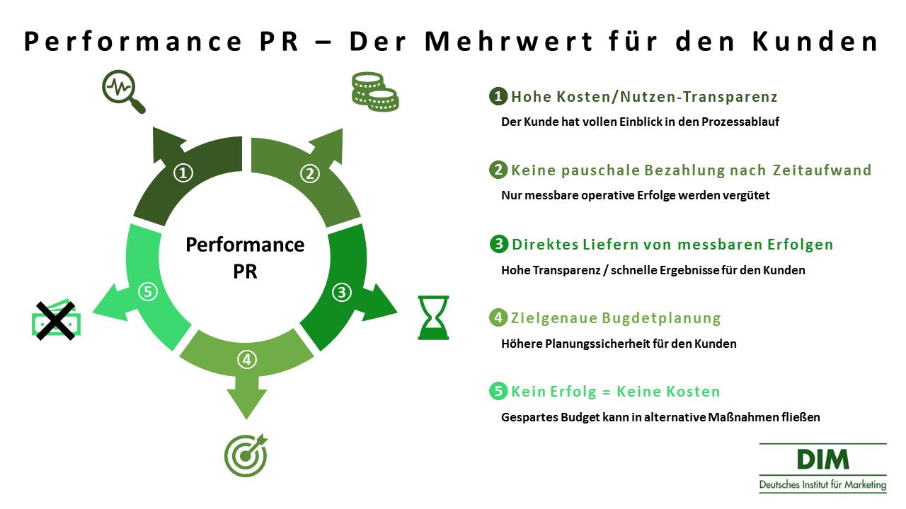 Performance PR - Der Mehrwert für den Kunden