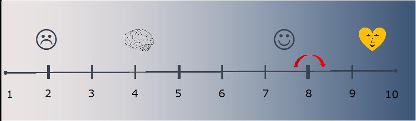 Vertriebsorientierung Net promoter Score