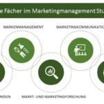 Marketingmanagement Studium: Möglichkeiten, Voraussetzungen & Co.