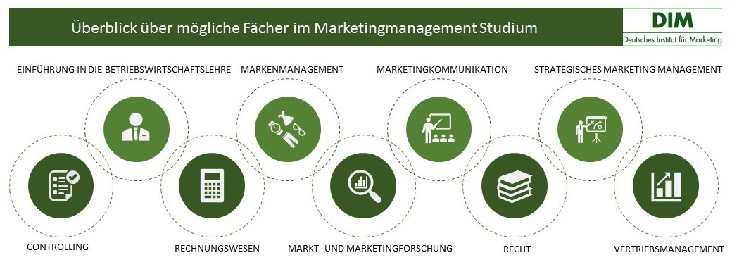 Marketingmanagement Studium