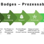 Open Badges – Digitale Abzeichen für Ihre Kompetenzen