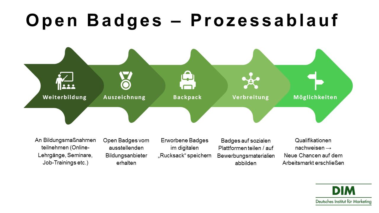 Open Badges Prozessablauf