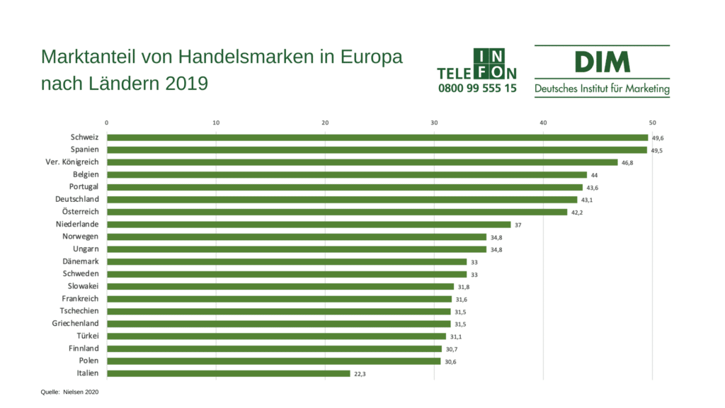 Handelsmarken Europa 2019