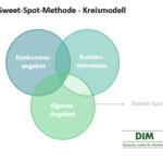 Sweet-Spot-Methode – Kundenorientierte Selbstreflexion in der Markenpositionierung