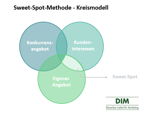 Sweet-Spot-Methode