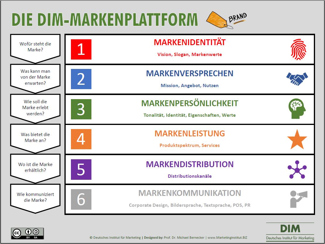DIM-Markenplattform