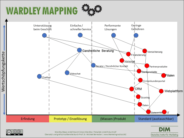 Dim Wardley Mapping structure