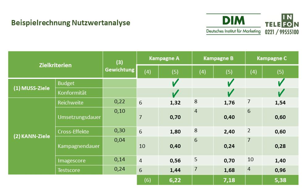 Beispielrechnung Nutzwertanalyse