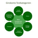 Girokonto im Live Test mit umfangreichem Testschema