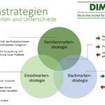 Einzelmarke – die Markenstrategie für starke Produkte