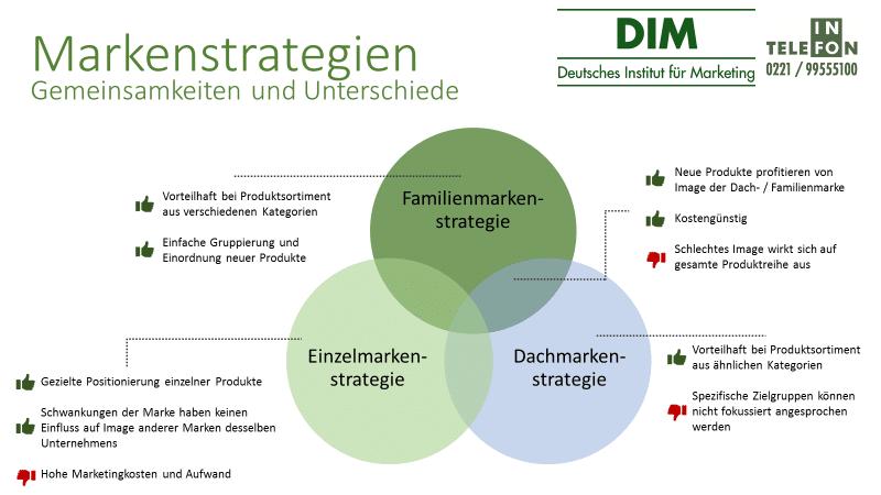 Gemeinsamkeiten und Unterschiede Markenstrategien
