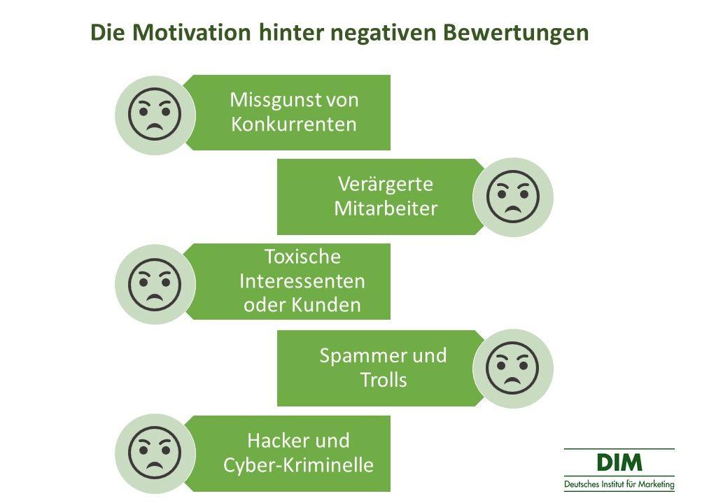 Negative Bewertungen Motivation