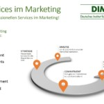 Shared Services im Marketing – Erfahrungskurveneffekte im Marketing nutzen!