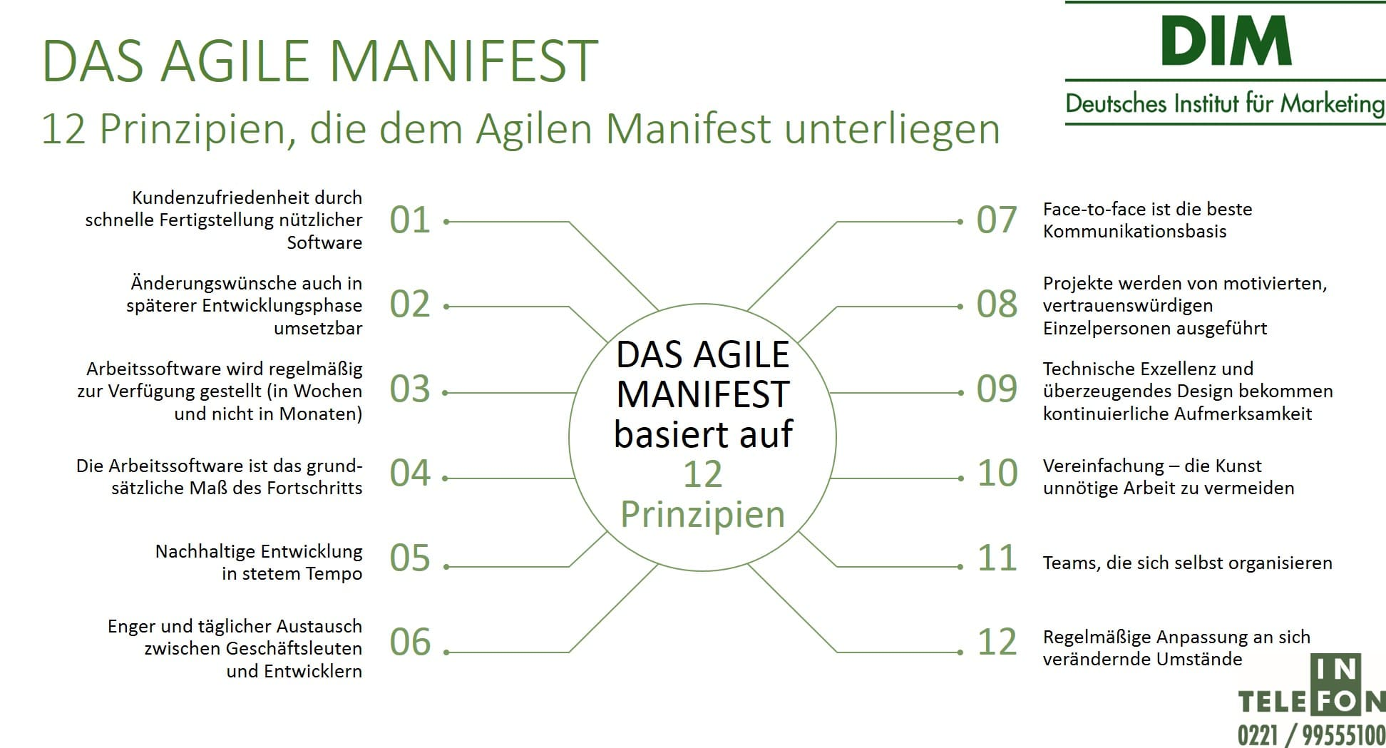 12 Prinzipien Agiles Manifest