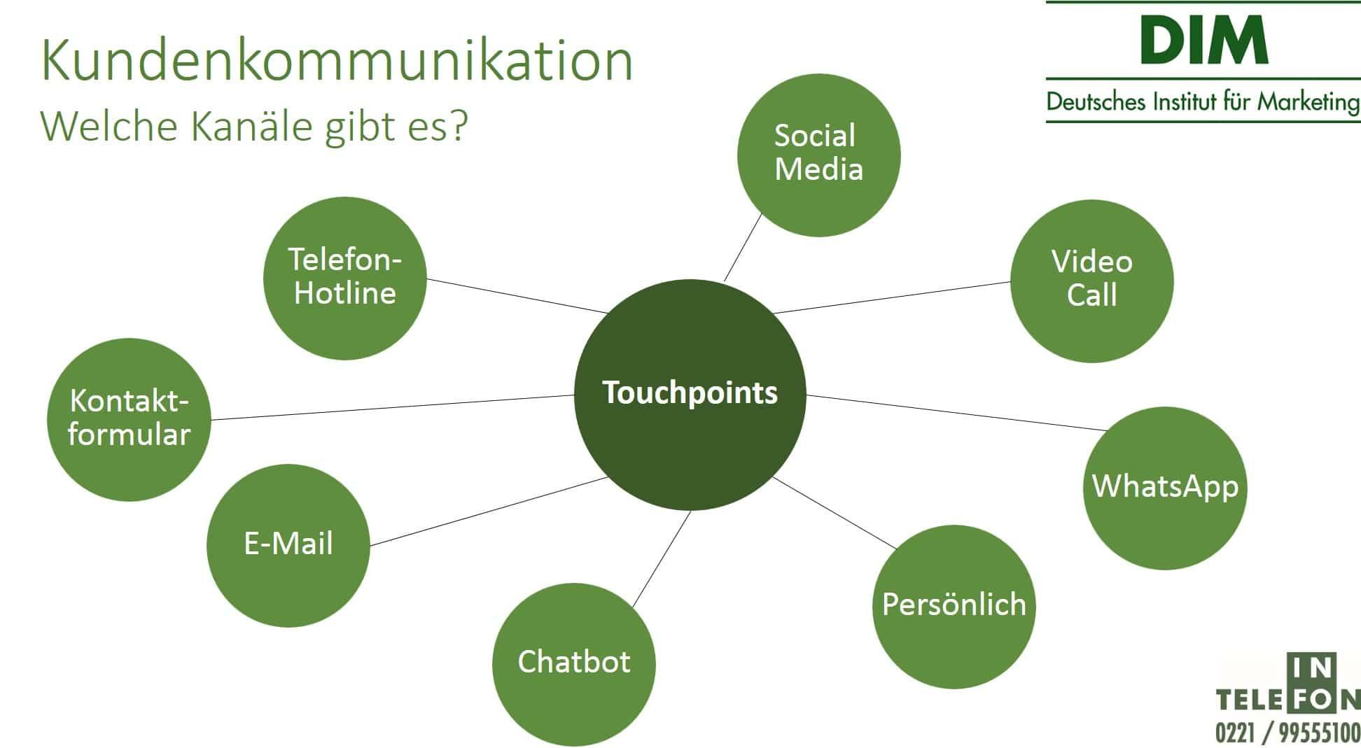 Kanäle der Kundenkommunikation