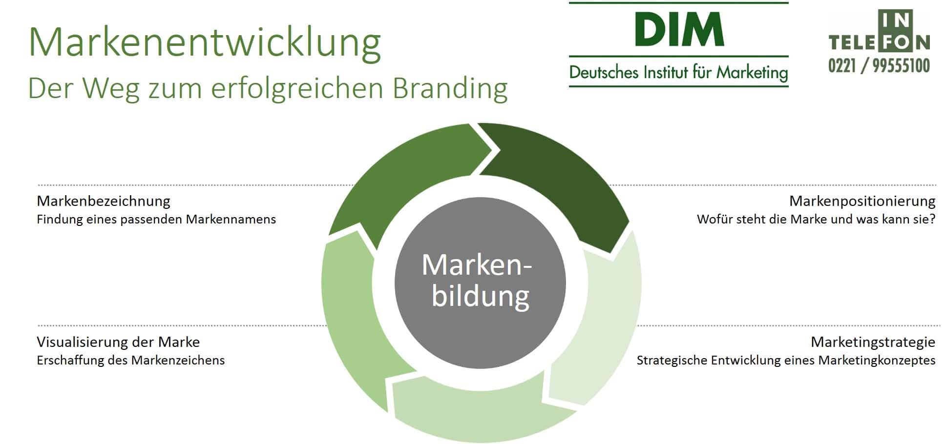 Markenentwicklung