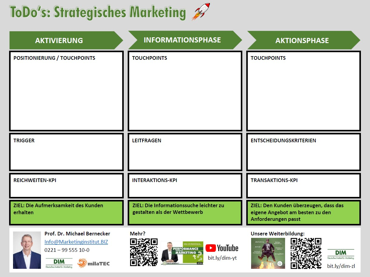 Marketing Strategie Canvas 2