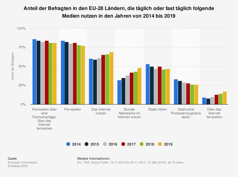Statistik Mediennutzung EU 2014 bis 2019
