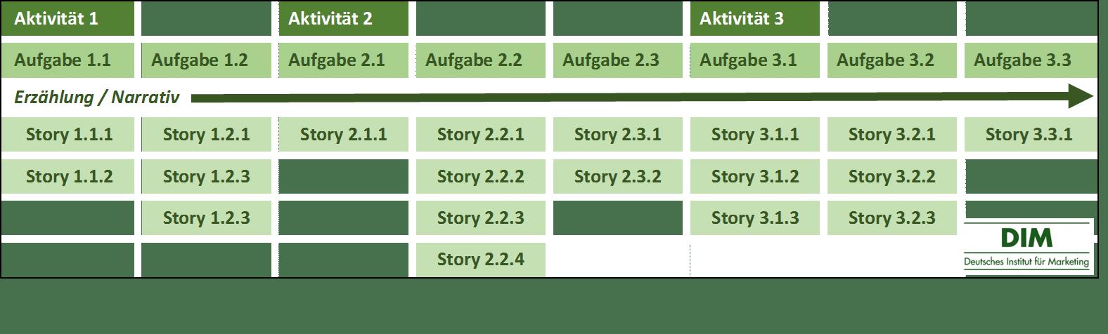 Vorgehensweise User Story