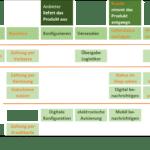User-Story-Mapping – Kundengeschichten zielgerichtet nutzen
