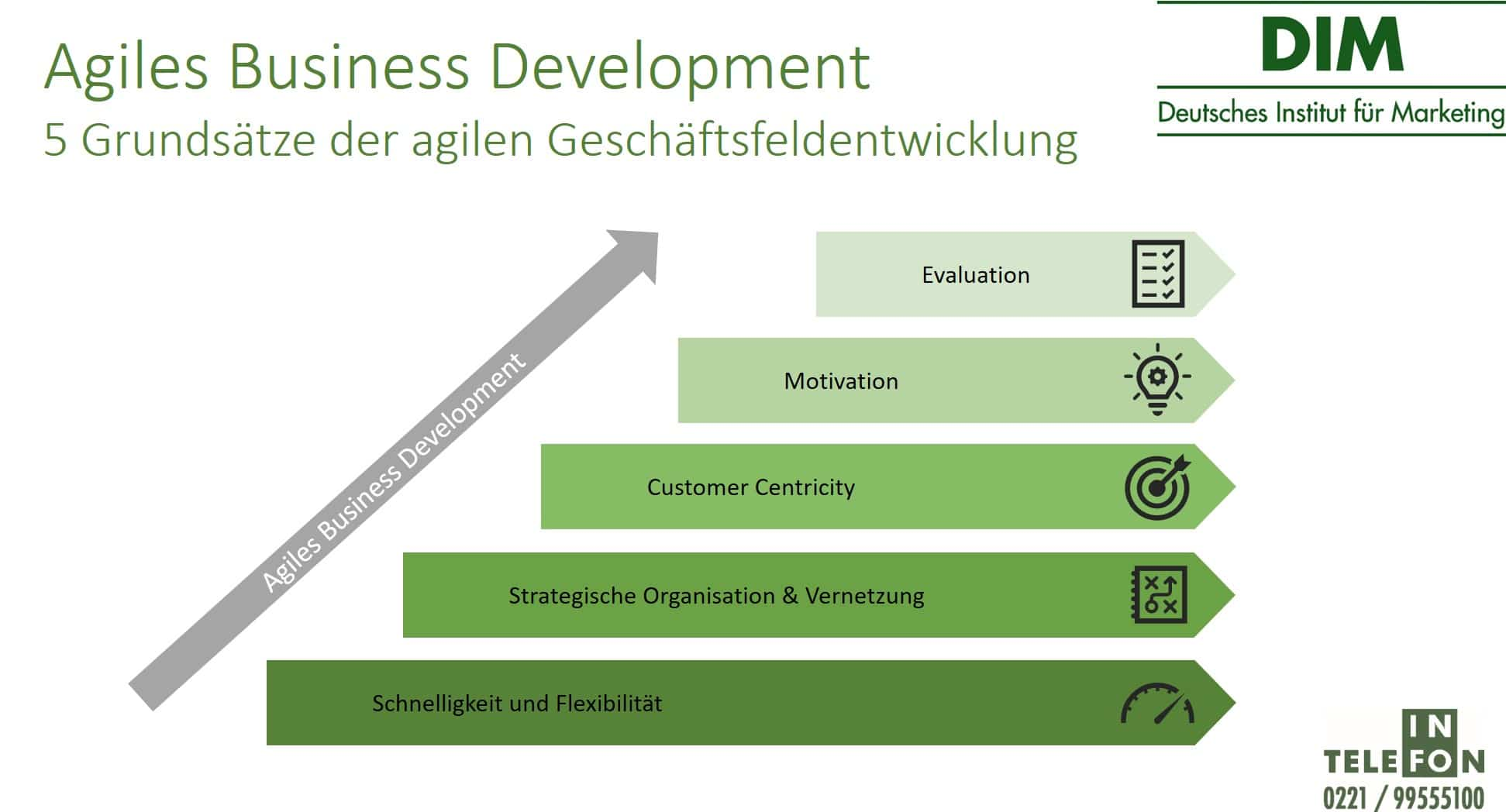 Agiles Business Development