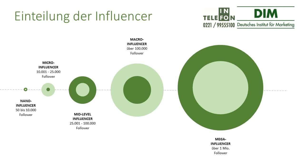 Influencer Marketing Einteilung