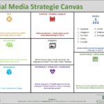 Social Media Strategie: Mit dem Strategie Canvas zum Erfolg