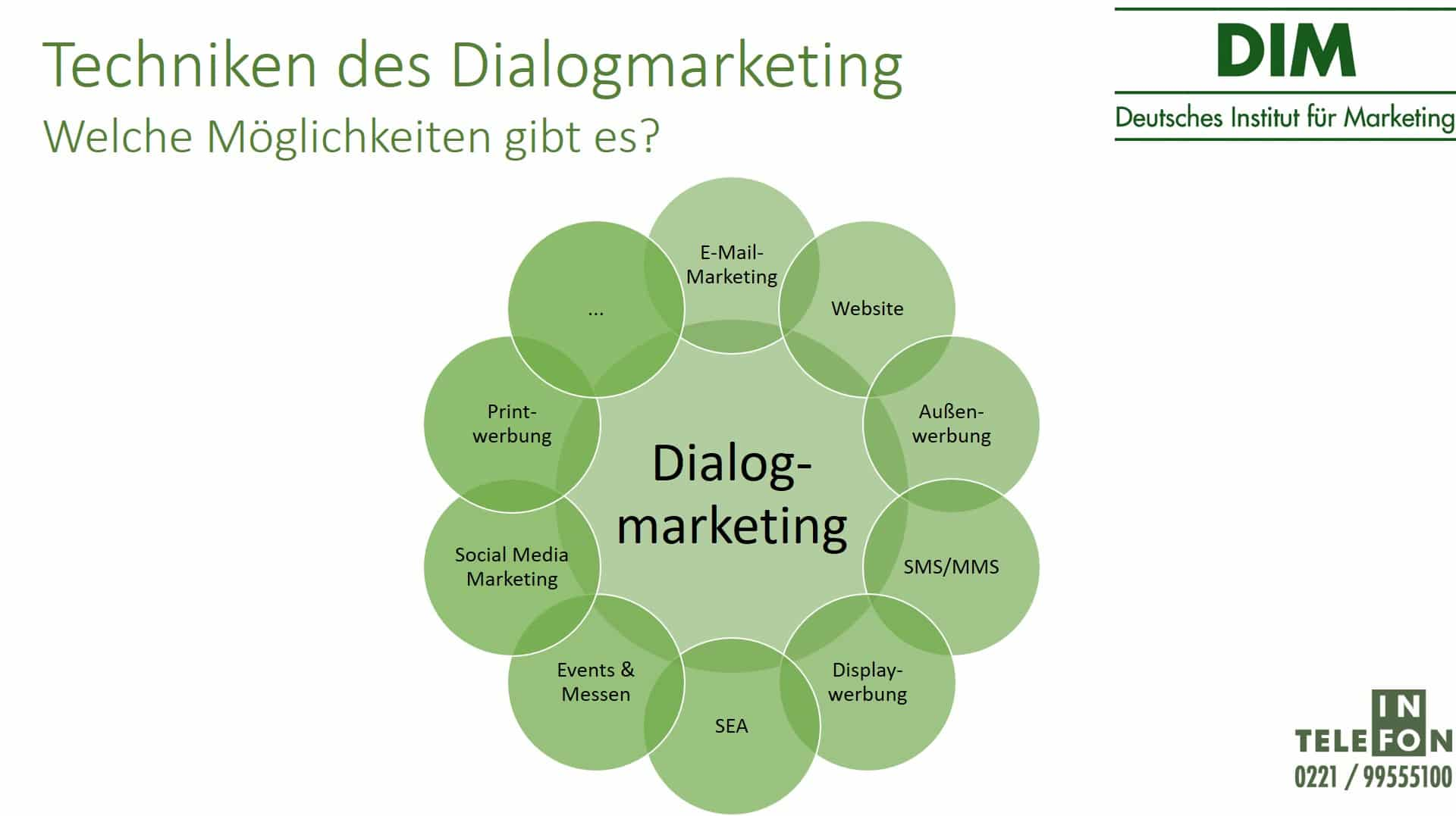 Techniken des Dialogmarketing