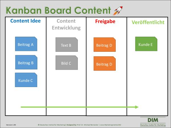 Kanban Board Content